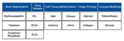 Bioplotter-Material