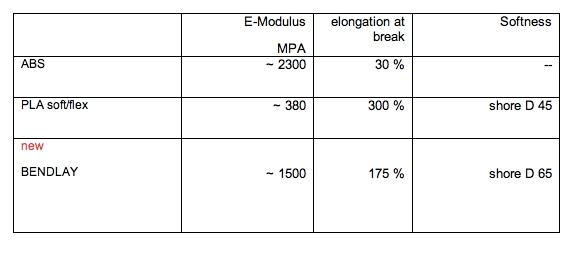 Orbi-Tech BendLay Technische Daten vergleich
