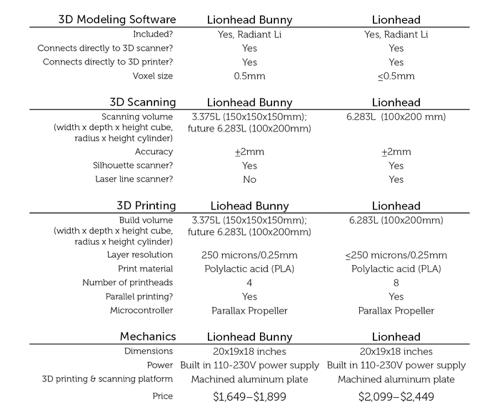 Technische Spezifikationen Lionhead 3D Printer