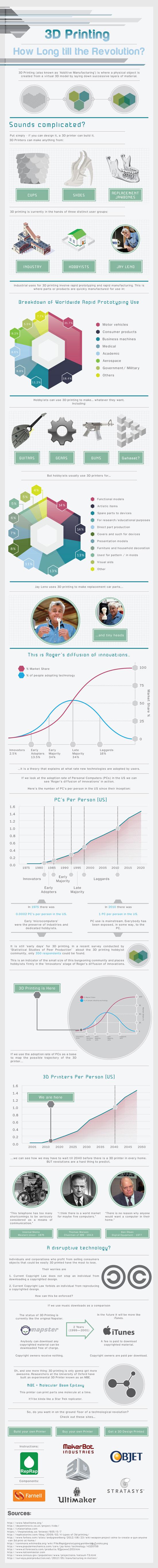3d-druck-technologie-infografik
