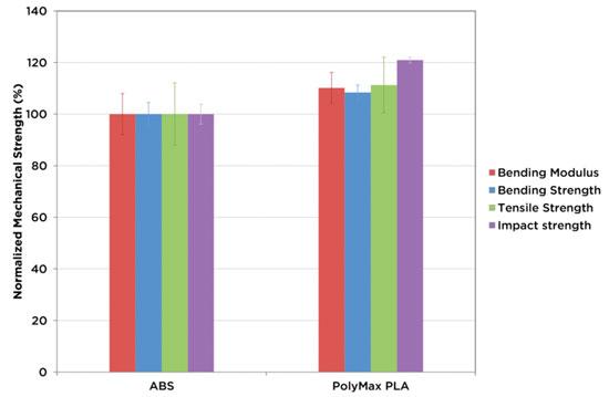 abs-vs-polymax