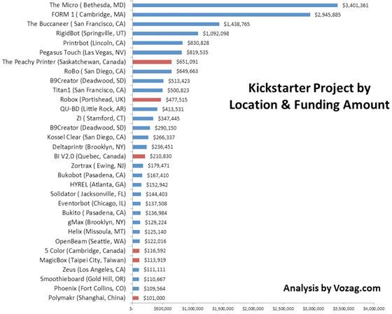 kickstarter-3d-drucker