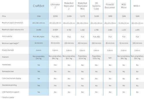 Vergleich_Comparison_Craftbot