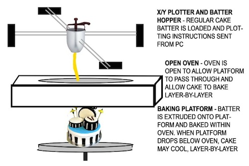 3D_cake_creator