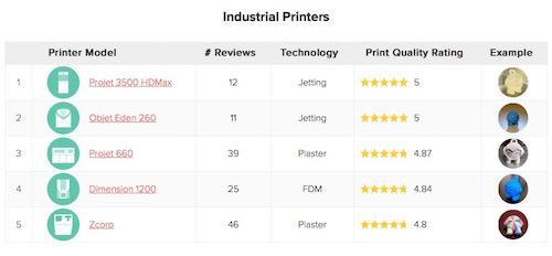3D_hubs_trendreport_november_3d_druck_3d_printing1