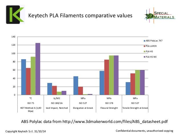 keytech-pla-filaments-comparative-values_
