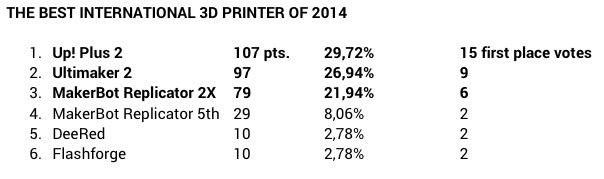 """best int 3d - Polnisches Magazin, CD3D verleiht """"3D Printing Awards 2014"""""""
