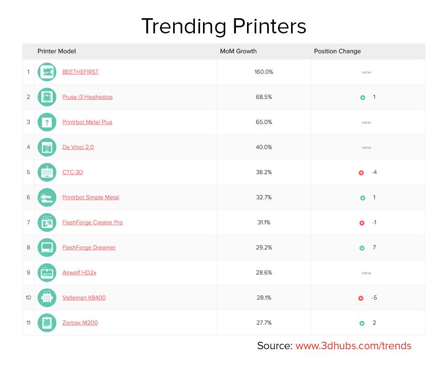 Trending Printers June 2015