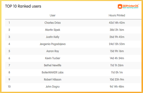 Top 10 Users - 3DPrinterOS