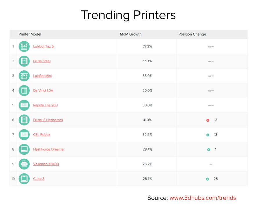 trending_printers_3dhubs