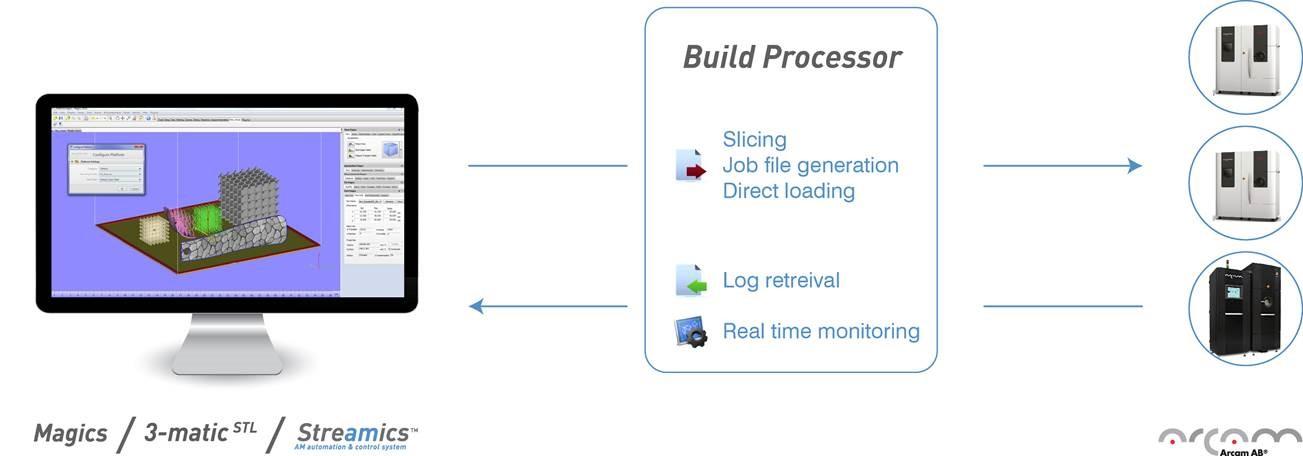 arcam_materialise_build_processor