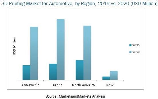 automotive-3d-printing-market_marketsandmarkets