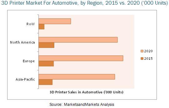 automotive-3d-printing-market_marketsandmarkets1