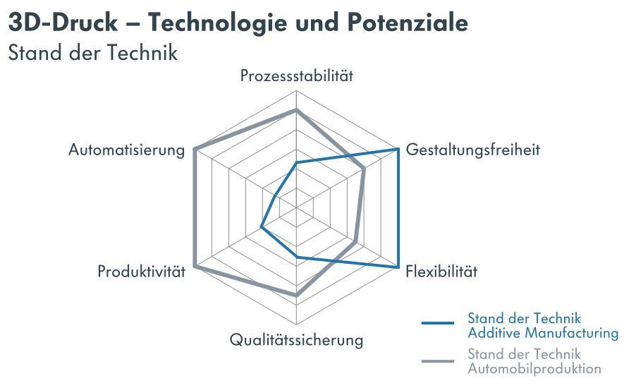 3D-Druck – Technologie und Potenziale