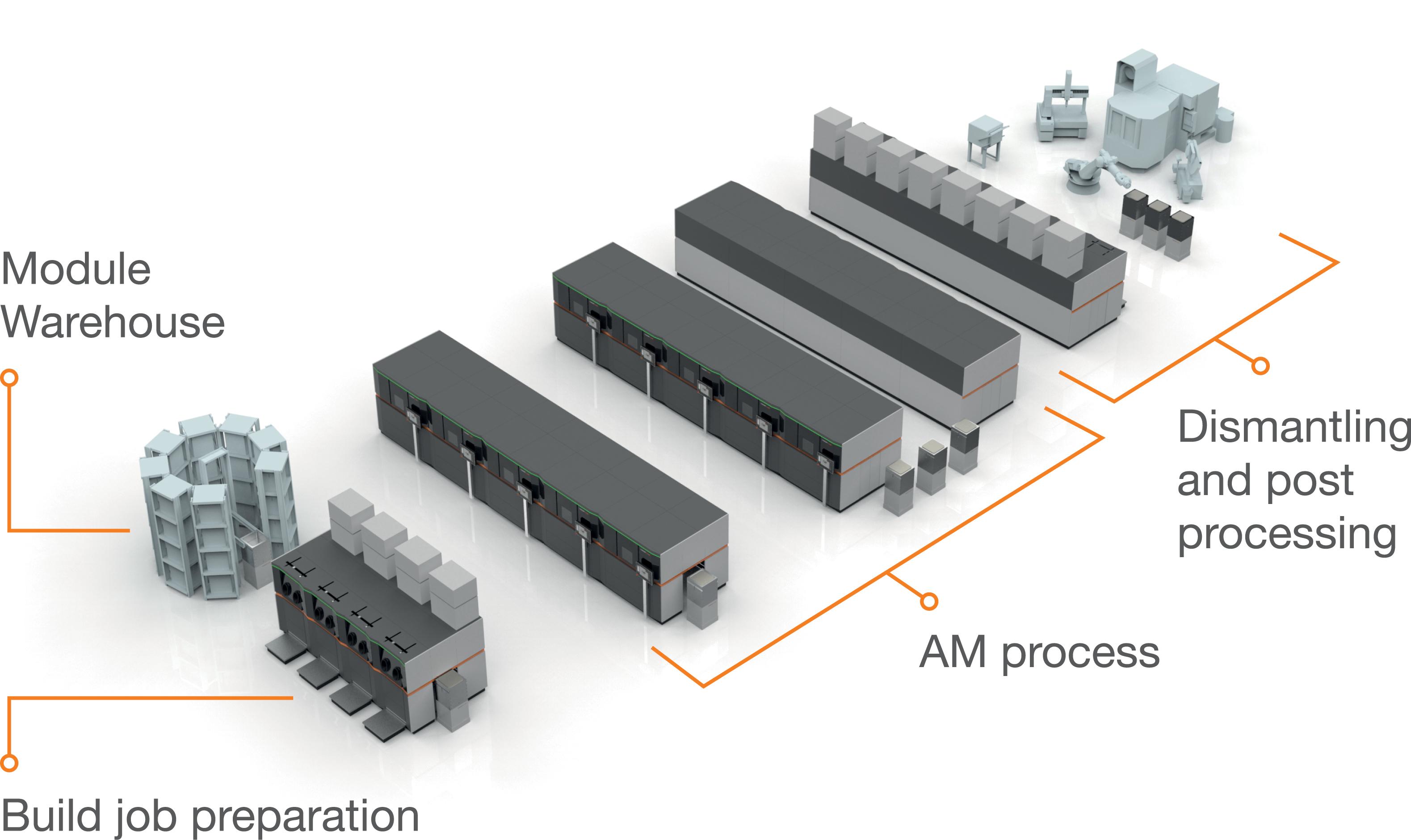 """Verkettung der """"AM Factory of Tomorrow"""": Die AM-Fabrik der Zukunft soll ein flexibel erweiterbares, hochgradig automatisiertes und zentral steuerbares Meta-Produktionssystem sein, welches sich maximal an den Produktionsaufgaben ausrichtet, Bild: Concept Laser"""