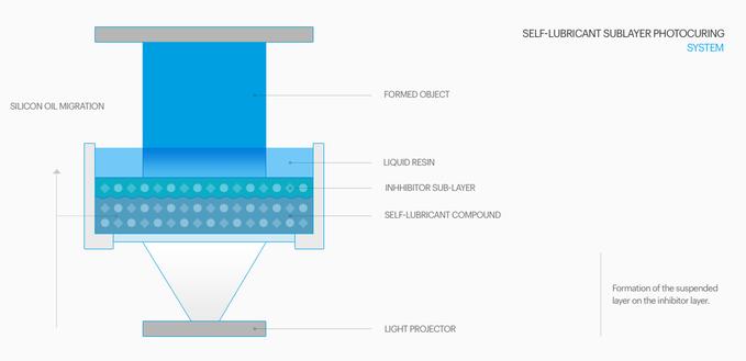 nx1_3d_printer_kickstarter_LSPc_technology