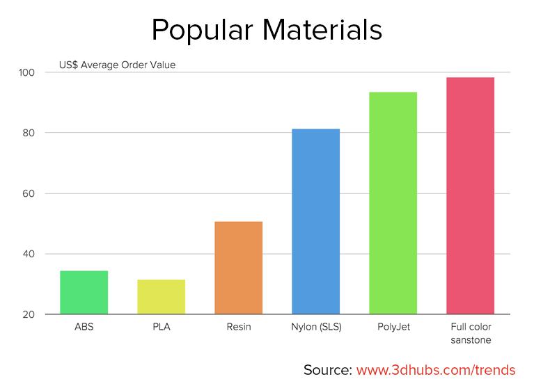 3D_hubs_trend_report_Popular_materials