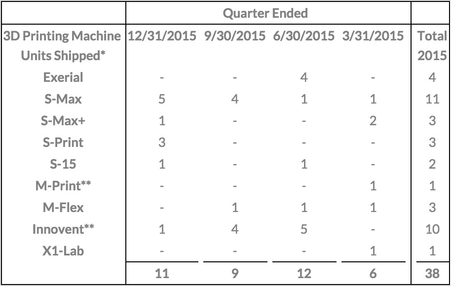 ExOne Shipments 2015