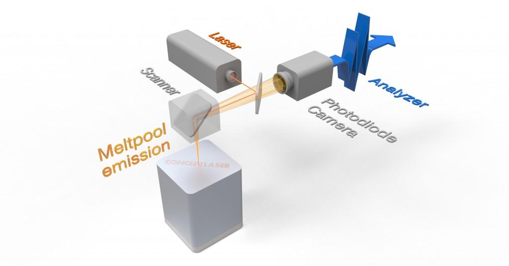 QM Meltpool 3D: Schmelzbadsignale, wie Schmelzbadfläche und Schmelzbadintensität, können direkt nach dem Abschluss des Bauprozesses dreidimensional visualisiert und ausgewertet werden. Der Anwender kann den Entstehungsprozess jedes Bauteils positionsbezogen nachvollziehen. Lokale Effekte beim Bauteilaufbau kann er nun besser erkennen und analysieren.