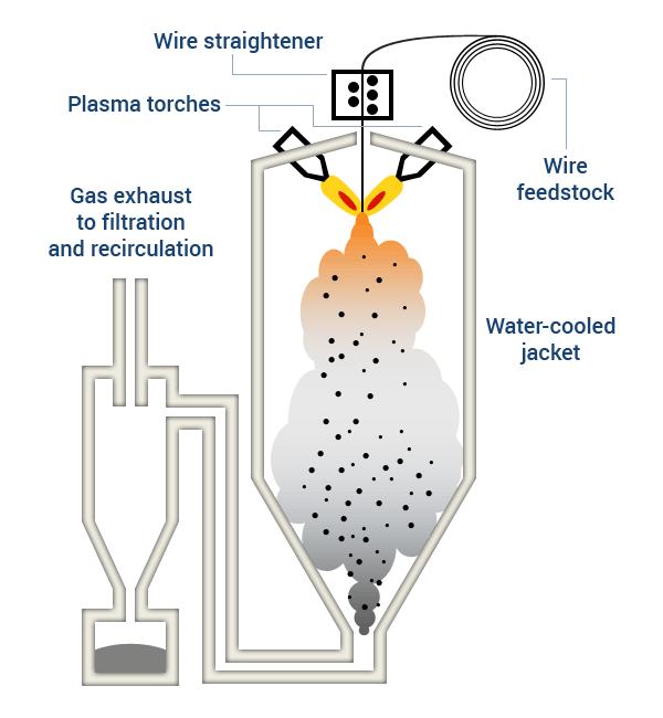 apandc_plasma-atomization_3d_printing_metal_powder