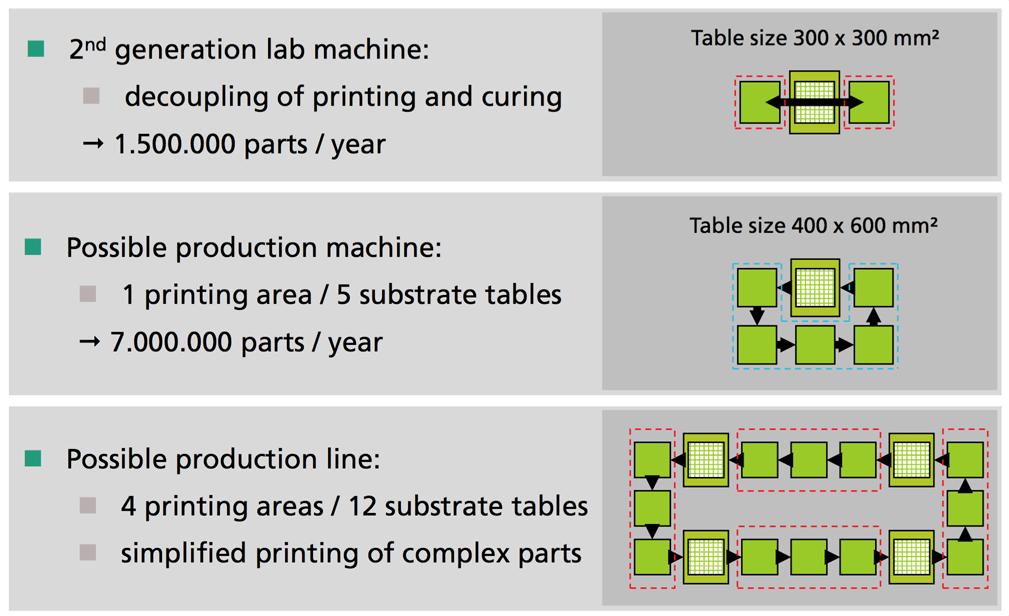 Möglicher Aufbau einer Fertigungslinie für 3D-Metalldruck