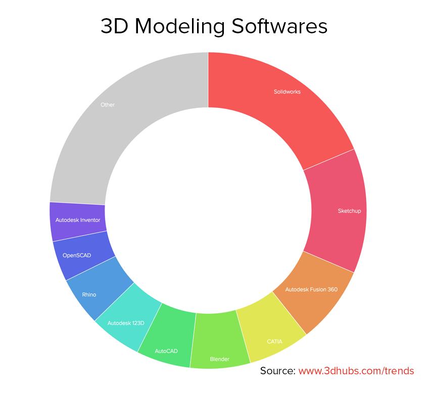 3D_Modeling_Softwares_3d_hubs_trend_report_april