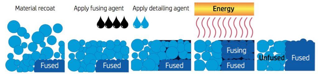 MultiJet Fusion Technology