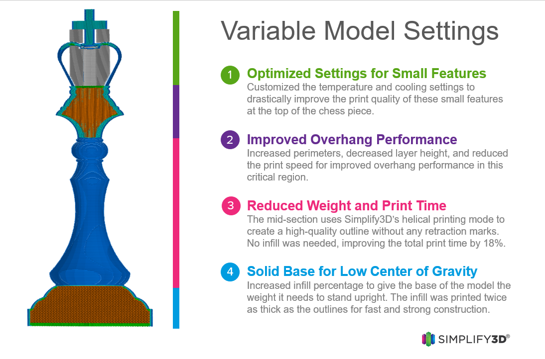Simplify3D Variable Print Settings Infographic Chess Piece - Simplify3D Software: Importieren, Reparieren, Slicen und Druckvorschau - Update: Version 4.0