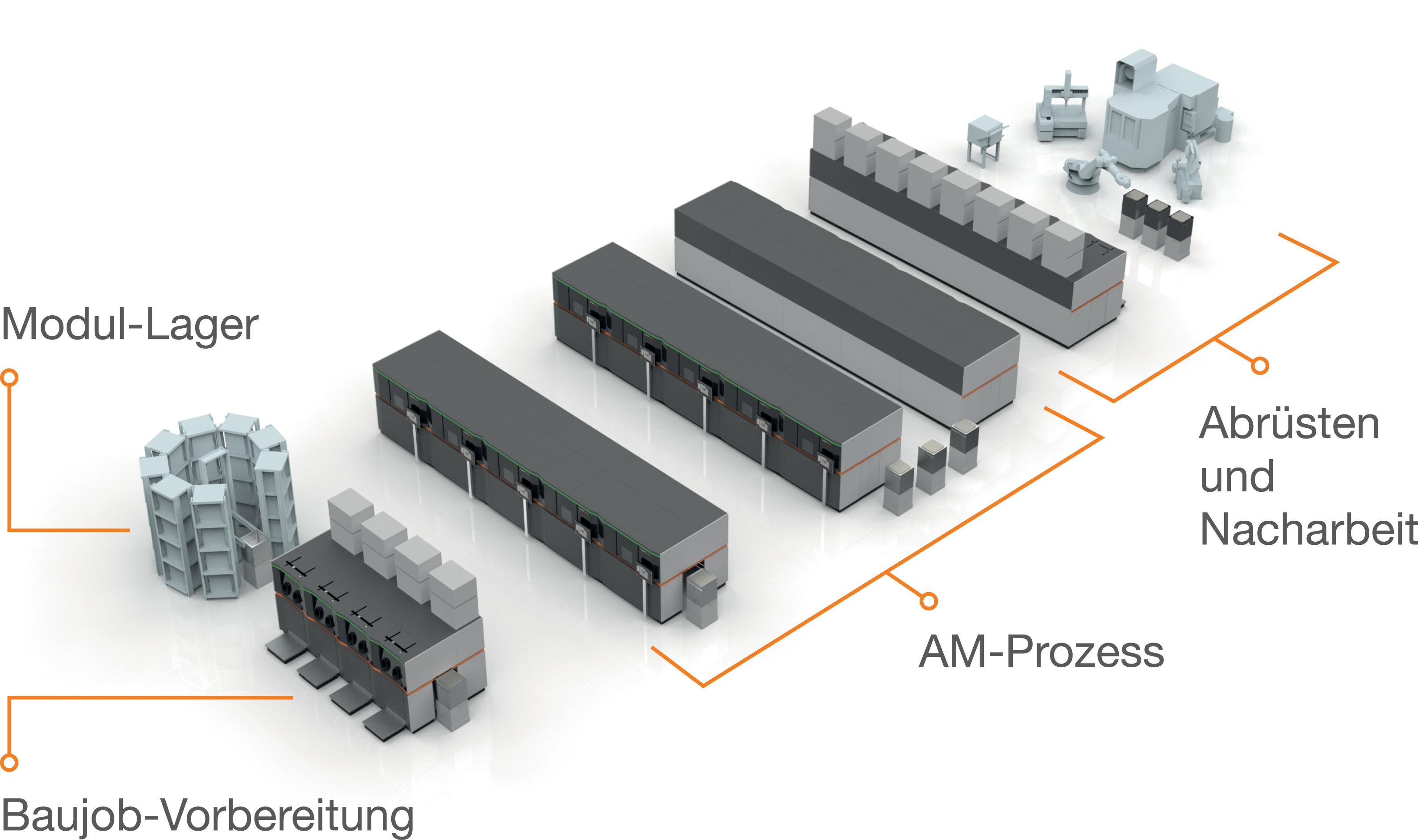 """Verkettung der """"AM Factory of Tomorrow"""": Die """"Smart Factory"""" ist ein flexibel erweiterbares, hochgradig automatisiertes und zentral steuerbares Meta-Produktionssystem, welches sich maximal an den Produktionsaufgaben ausrichtet und auf industrielle Serienproduktion abzielt."""