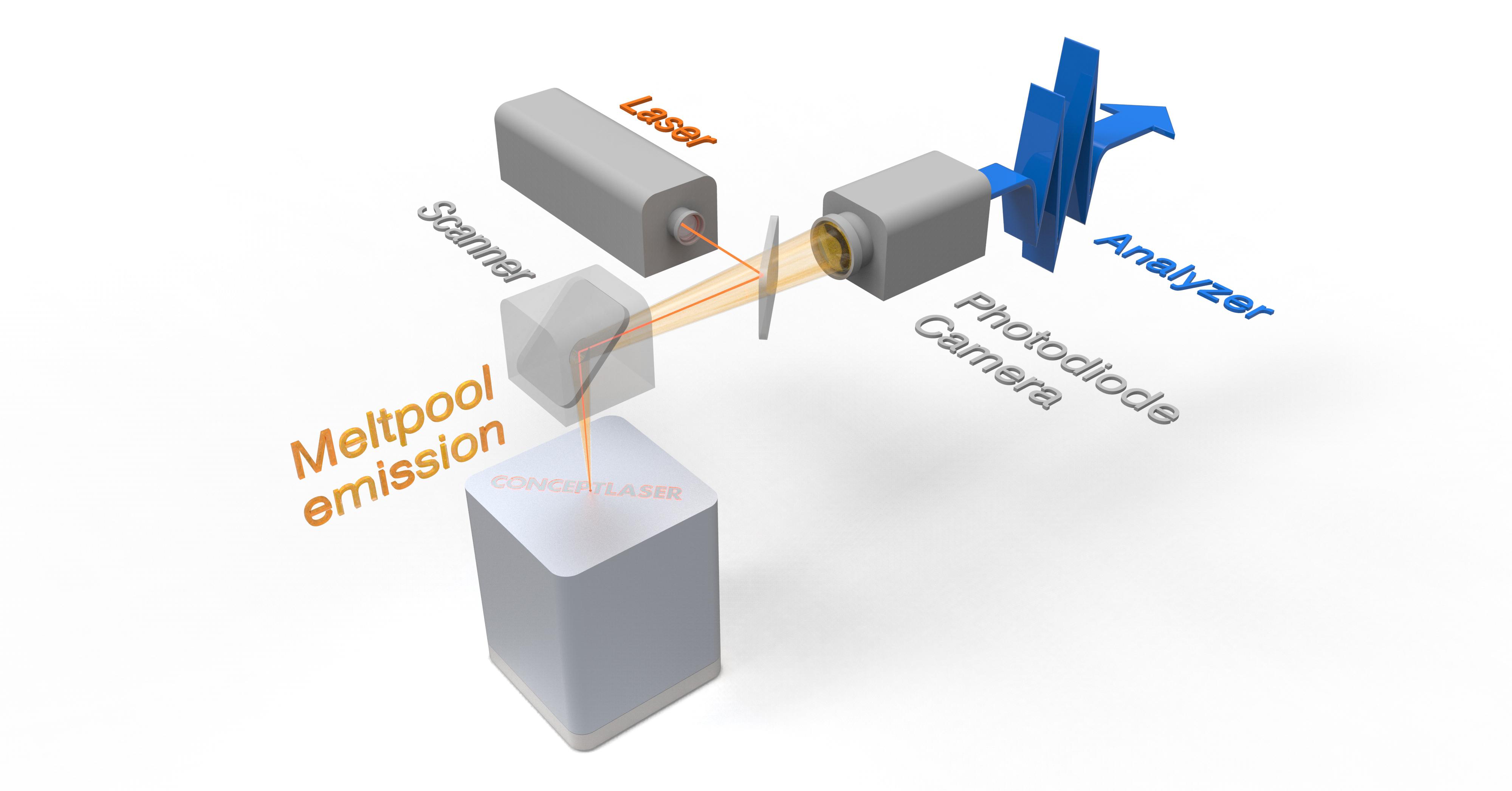 In-situ-Überwachung des Schmelzbades mit QM Meltpool 3D: Eine Photodiode und eine Kamera überwachen koaxial durch die Optik des Lasers positionsgenau das Schmelzbad hinsichtlich Fläche und Intensität.