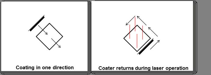Schematische Darstellung des neuen 2-Achsen-Beschichtungsprozesses: Während der Beschichter nun zurückfährt, kann gleichzeitig belichtet werden. Dies geht einher mit einer Zeitersparnis und einem sauberen Beschichtungsprozess, da der Beschichtungsvorgang nur in eine Richtung verläuft. Bild: Concept Laser