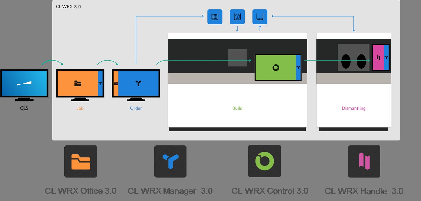 Workflow der Software-Module CL WRX 3.0. Bild: Concept Laser