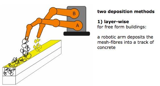 kai_parthy_bionic_mesh_steel_fibre_3d_printing