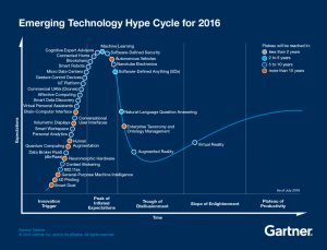 emerging-technology-hype-cycle-2016-gartner