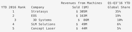 industrielle 3d drucker statistik 2016 - Desktop 3D-Drucker verzeichnen Plus von 27% in 2016 während industrieller Markt stockt