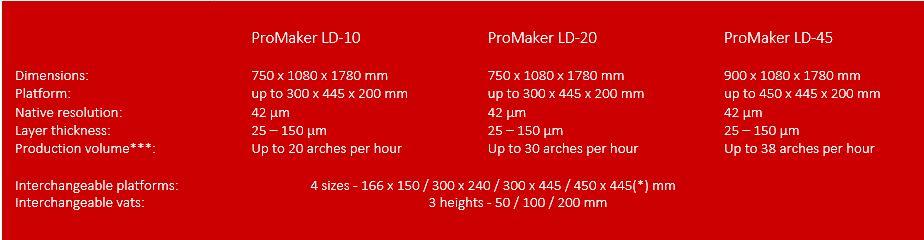 promaker Ld 3d drucker serie dental - Prodways stellt ProMaker LD 3D-Drucker-Serie für Dentalindustrie vor