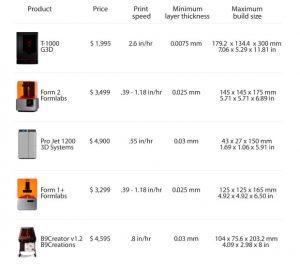 g3d dlp sla 3d drucker auf indiegogo update kampagne erfolgreich. Black Bedroom Furniture Sets. Home Design Ideas