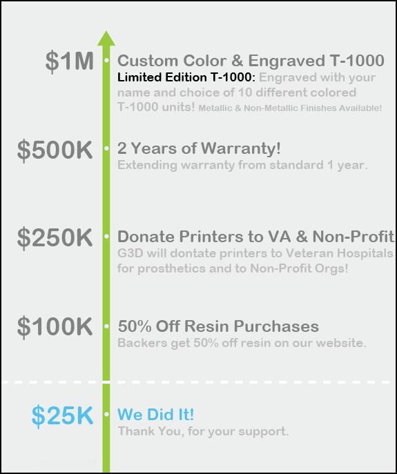 T1000 ziel - G3D DLP/SLA 3D-Drucker auf Indiegogo - Update Kampagne erfolgreich