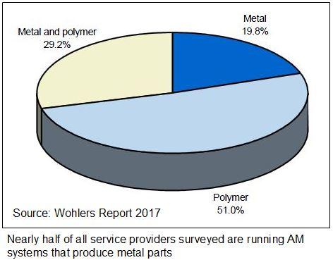 wohlers report 2017 statistik - Wohlers Report 2017: 3D-Druck-Industrie um 17,4% gewachsen