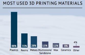 """sculpteo state of 3d printing bericht1 - Sculpteo veröffentlicht """"State of 3D Printing"""" Bericht für 2017"""