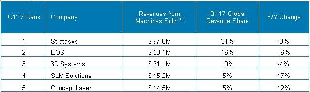 3d drucker statistik q1 2017 industrie segment - CONTEXT: Mittleres Segment holt auf am 3D-Drucker-Markt