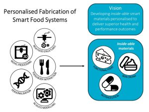 Personalised Fabrication of Smart Food Systems csiro - Maßgeschneiderte Lebensmittel auf Knopfdruck - Persönlich abgestimmte Gerichte aus dem 3D-Drucker