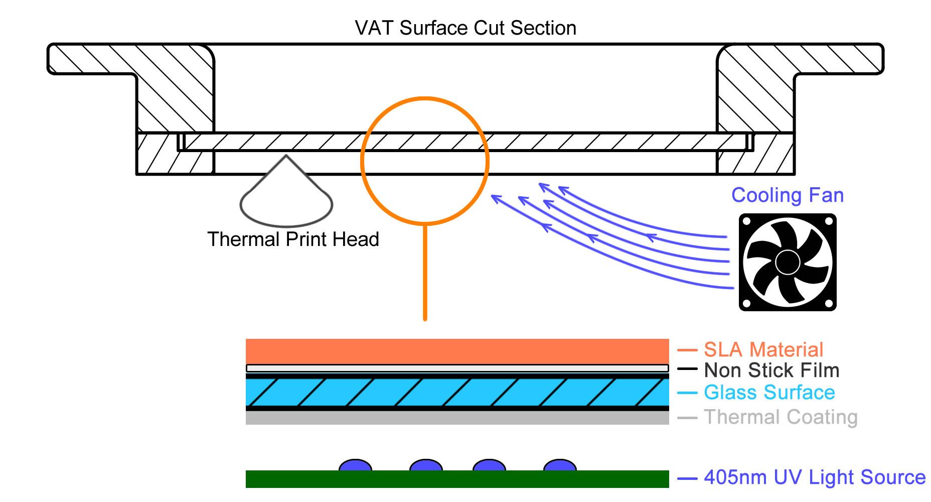 thermal masking technologie ilios - Thermal Masking 3D-Drucktechnologie: Ilios stellt günstigen Nano SLA-Drucker vor