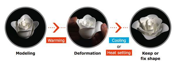 unitika filament - Neues, thermoempfindliches Filament kann nach 3D-Druck noch bearbeitet werden