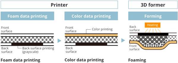 Casio 25D Druck - 2.5D-Drucker von Casio für realistische Texturen
