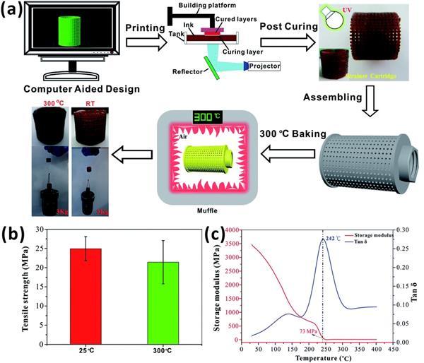 Neues Material DLP SLA 1 - Chinesische Forscher entwickeln neues Material für SLA und DLP 3D-Druck