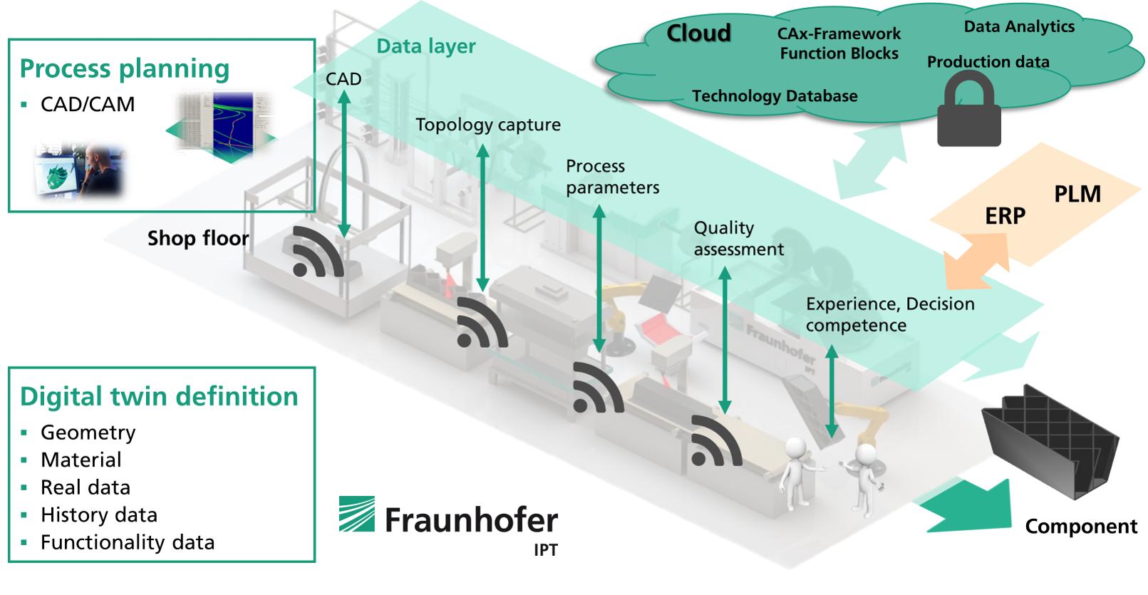 3d druck faserverbundkunststoff fraunhofer - LightFlex: Fraunhofer IPT kombiniert 3D-Druck und Faserverbund-Technologie