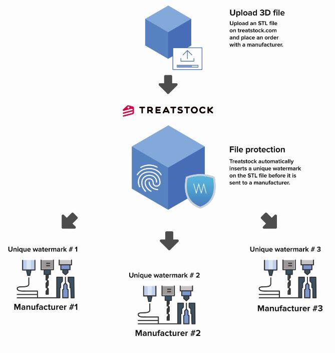 Watermark 3d 3d modelle1 wasserzeichen copyright schutz - Watermark 3D: Treatstock stellt Tool zum Schutz des geistigen Eigentums von 3D-Modellen vor
