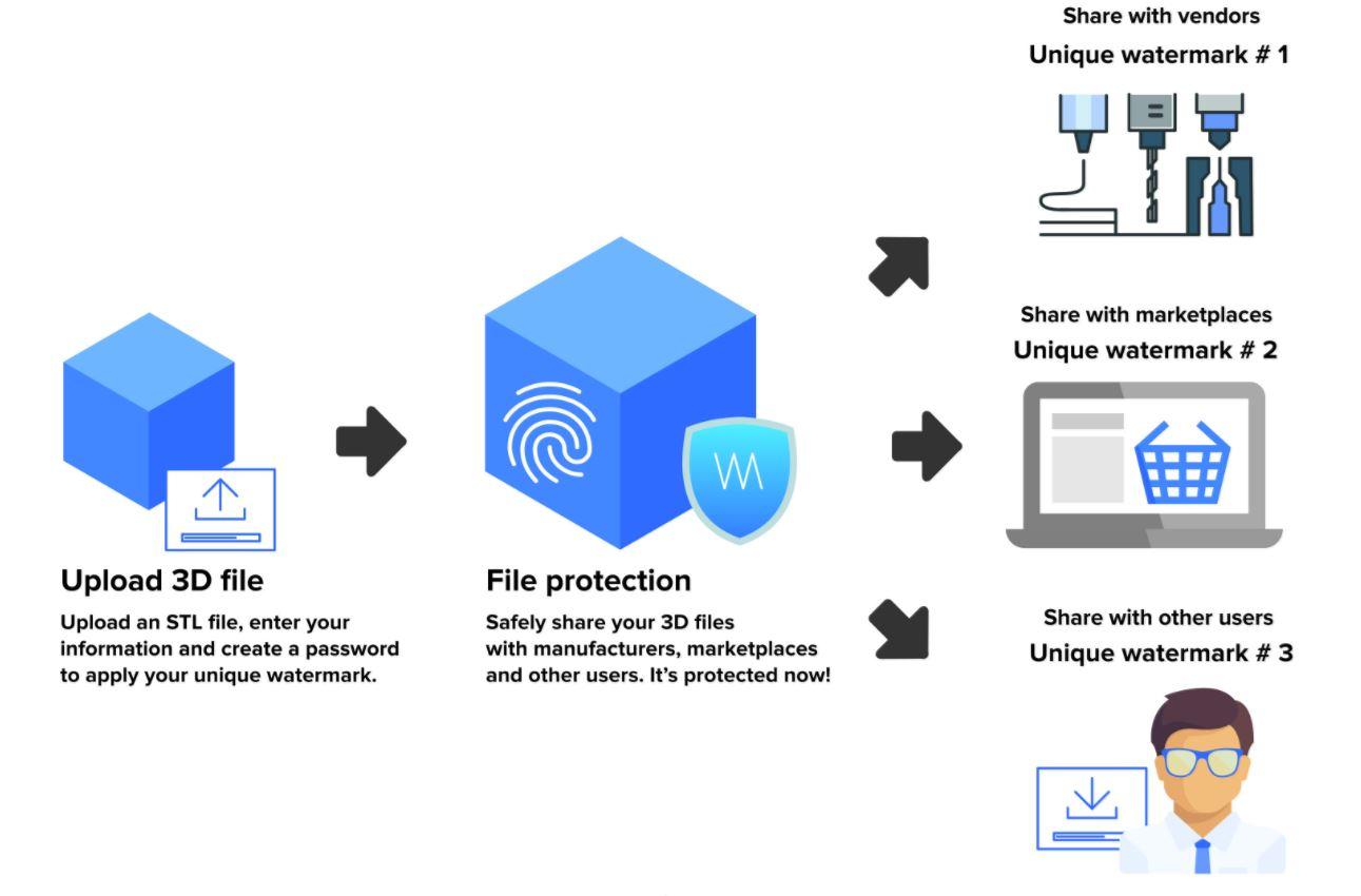 Watermark 3d 3d modelle wasserzeichen copyright schutz - Watermark 3D: Treatstock stellt Tool zum Schutz des geistigen Eigentums von 3D-Modellen vor
