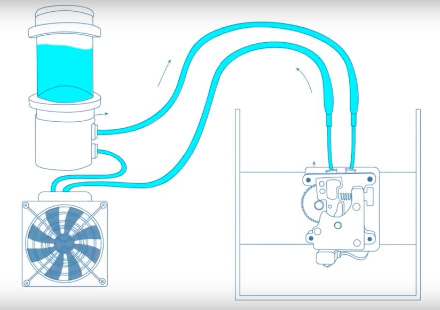 e3d titan aqua hotend extruder wasserk%C3%BChlung - In Kürze: Arcam EBM, E3D wassergekühltes HotEnd, Nano Dimension Customer Experience Center